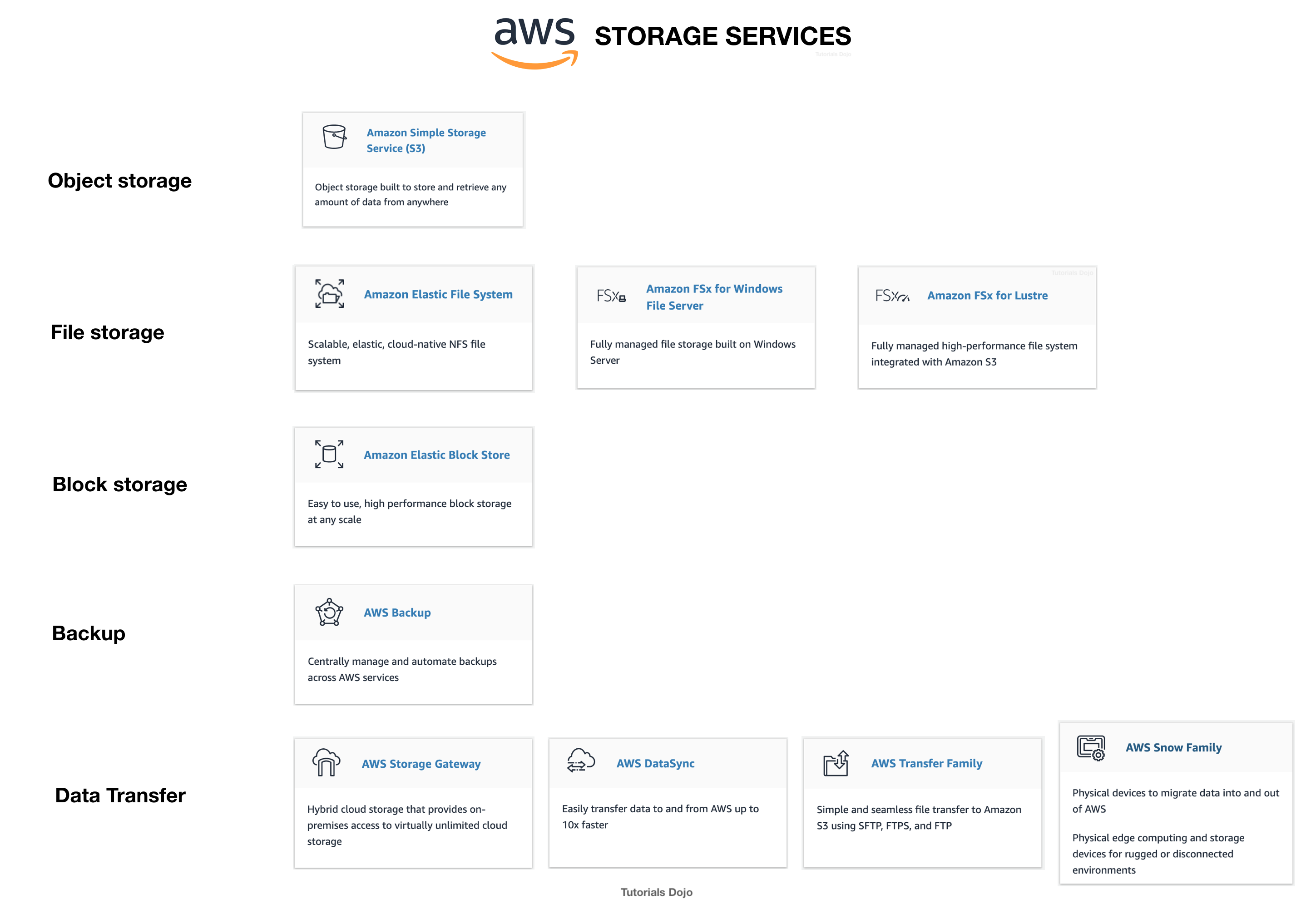 Sample Q2 AWS Certified Solutions Architect Associate (SAA-C02) 2020